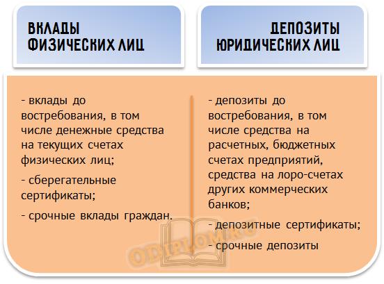 Структура депозитных операций