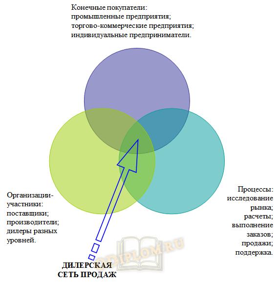 структура дилерской сети