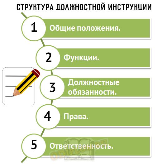 структура должностной инструкции