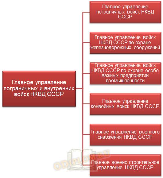 Структура главного управления пограничных войск НКВД
