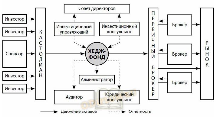 Структура классического хедж фонда