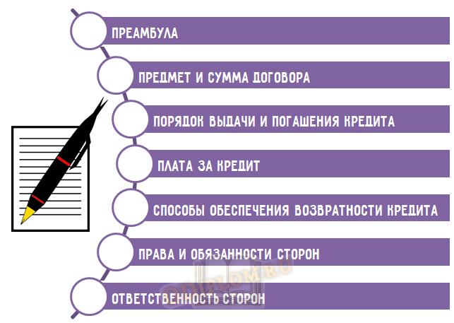 Структура кредитного договора