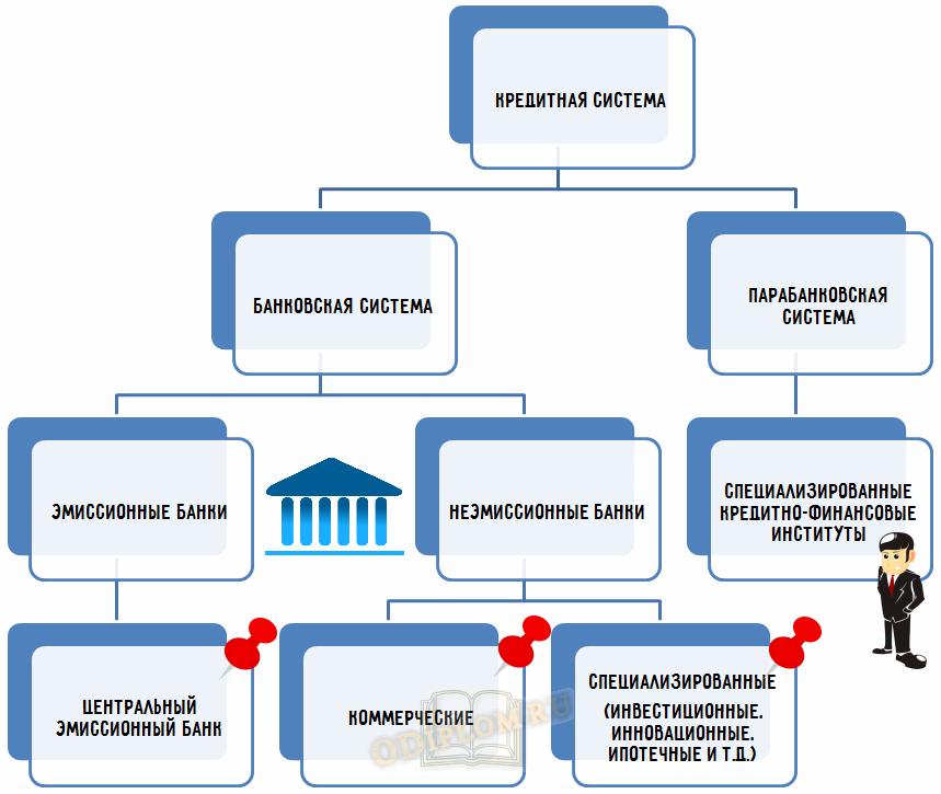 Структура кредитной системы двухуровневая