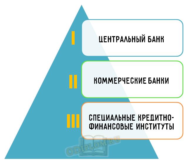 Структура кредитной системы одноуровневая