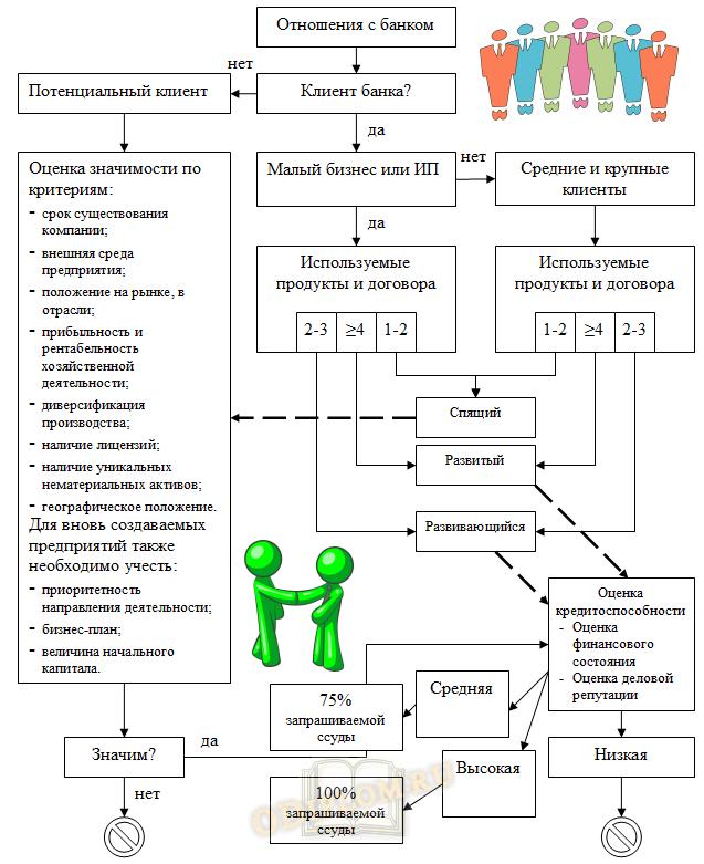 структура кредитования юридических лиц