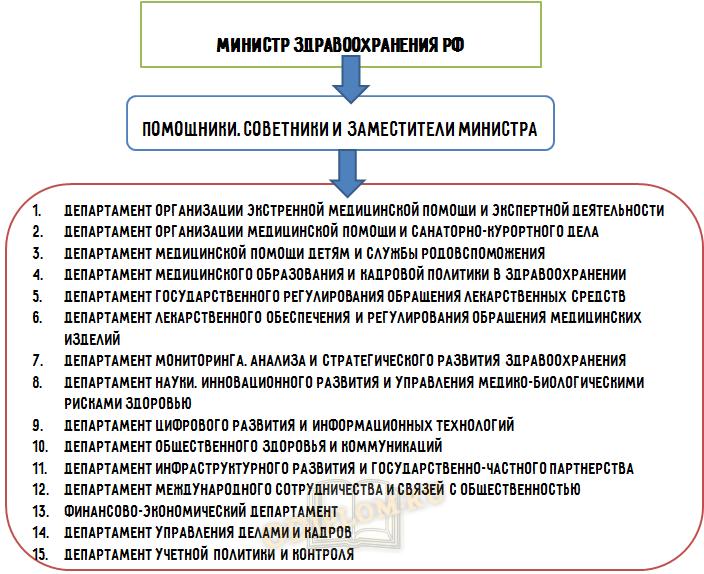 структура министерства здравоохранения
