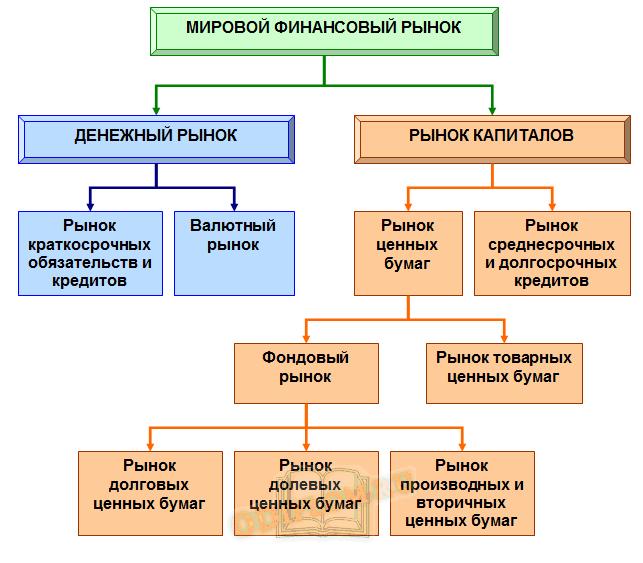 Институциональная структура мирового финансового рынка