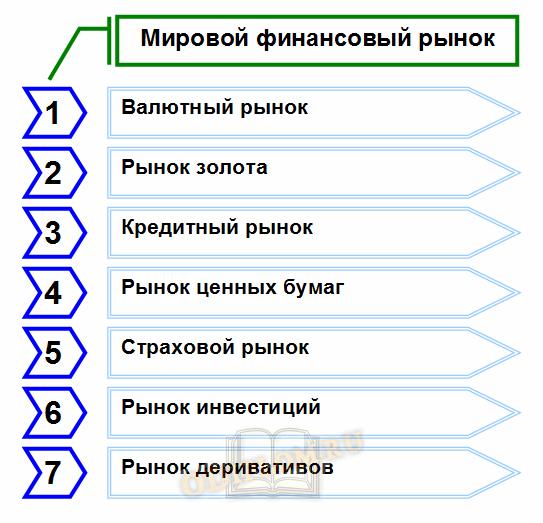 Структура мирового финансового рынка по используемым инструментам