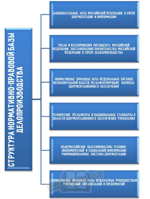 Структура нормативно-правовой базы делопроизводства