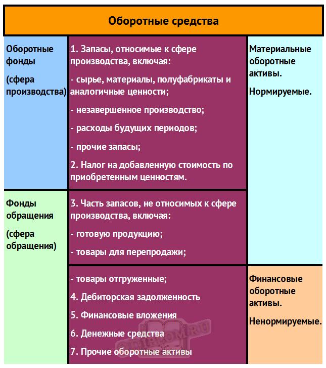 Структура оборотных средств предприятия