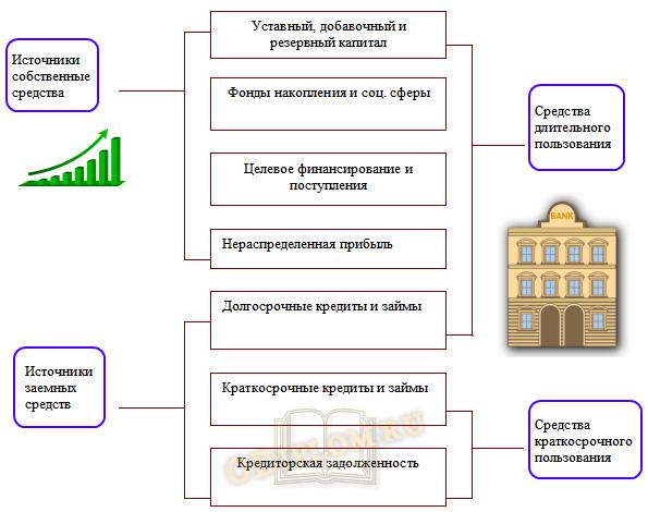 структура пассива баланса