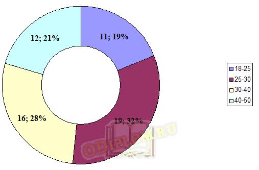 Структура персонала по возрасту