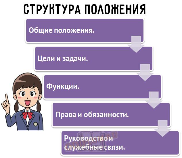 Структура положения