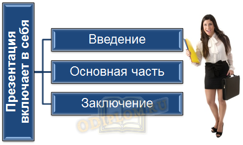 Структура презентации на английском