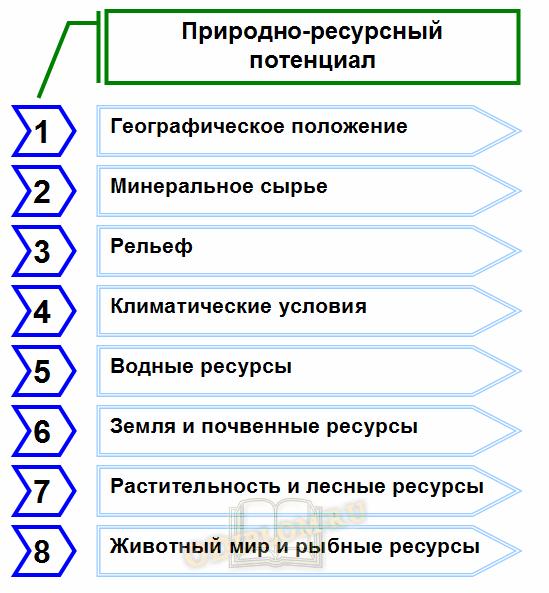 Структура природно-ресурсного потенциала