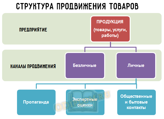 структура продвижения