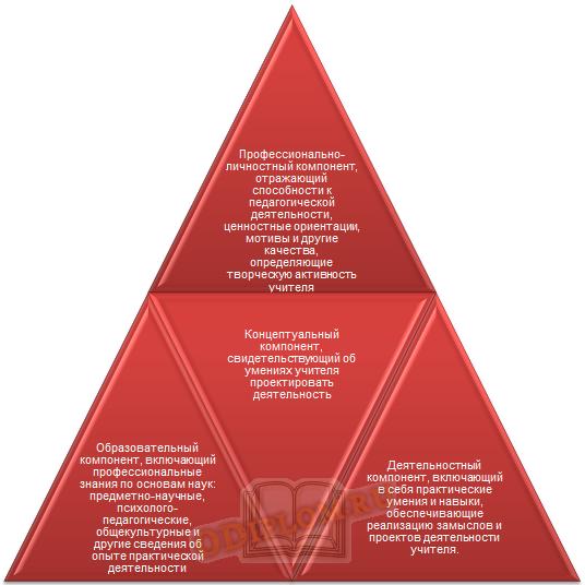структура профессиональной компетентности