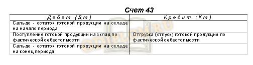 Структура счета 43 Готовая продукция