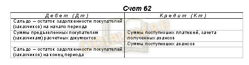 Структура счета 62 Расчеты с покупателями и заказчиками