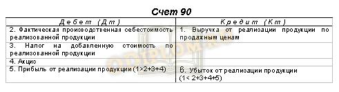 Структура счета 90 'Продажи'