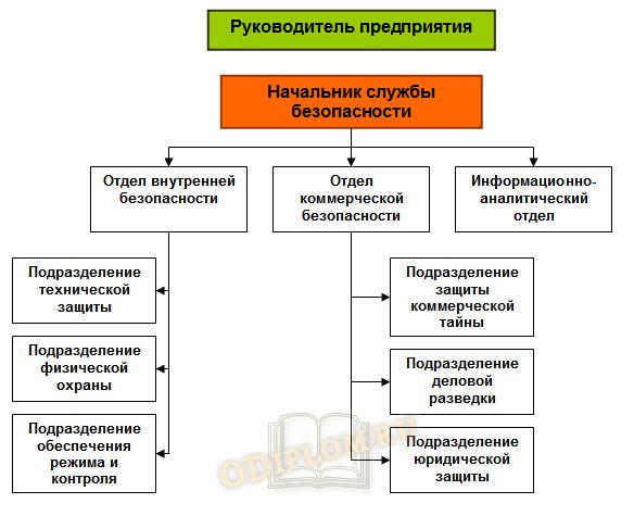 структура службы экономической безопасности предприятия