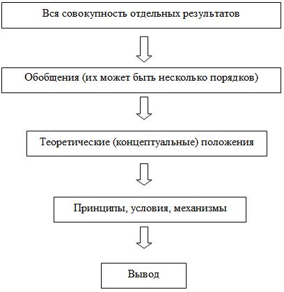 Структура, содержание и образец введения