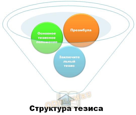 Структура тезисов, как жанра научного стиля