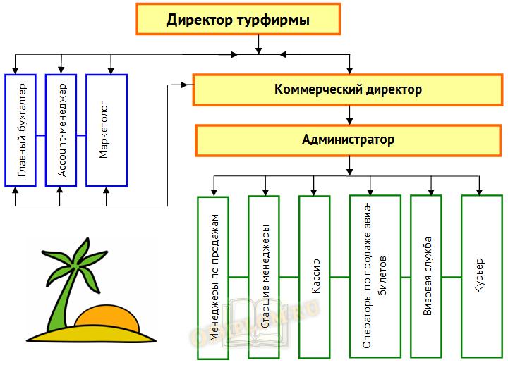 Структура турфирмы