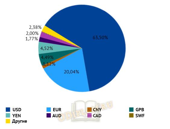 Структура международных накоплений в иностранных валютных резервах