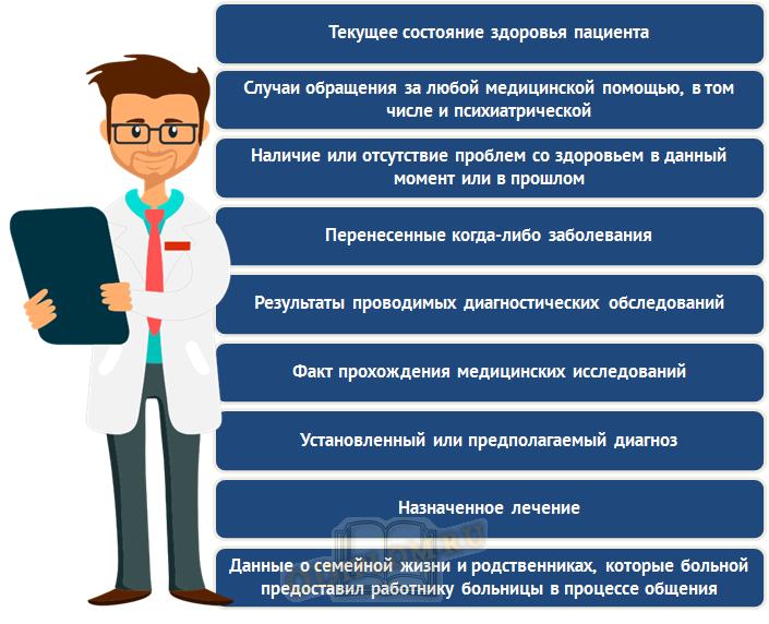 структура врачебной тайны