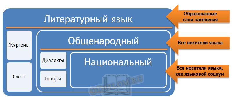 Структура языка