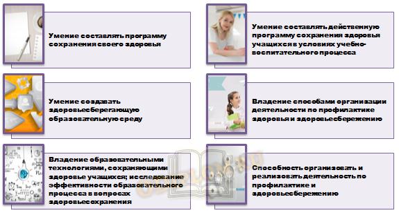 Структура здоровьесберегающей компетентности педагога