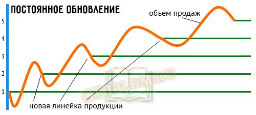 Кривая ЖЦТ ступень