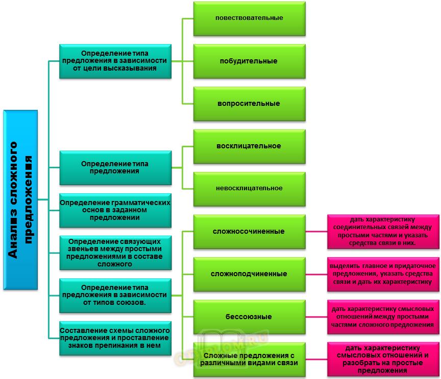 Схема разбора сложного предложения