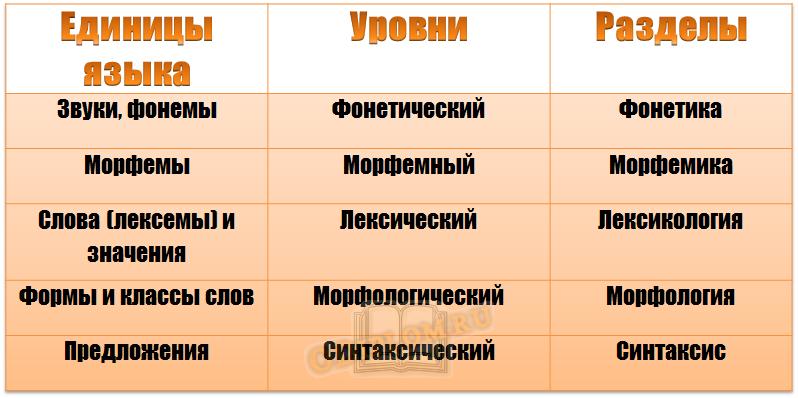 таблица уровней языка