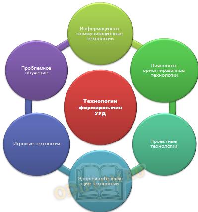 Технологии формирования универсальных учебных действий