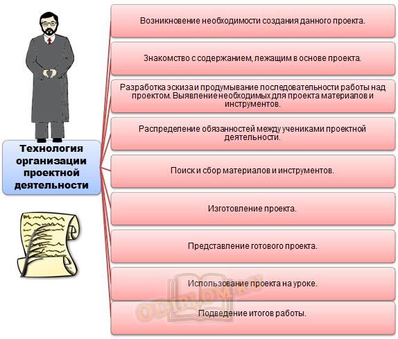 Технология организации проектной деятельности