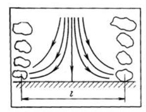 Теплообмен при конденсации и кипении
