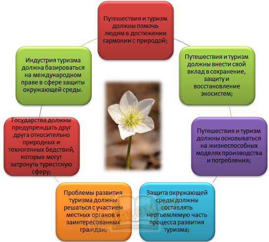 Тезисы Концепции устойчивого развития туризма