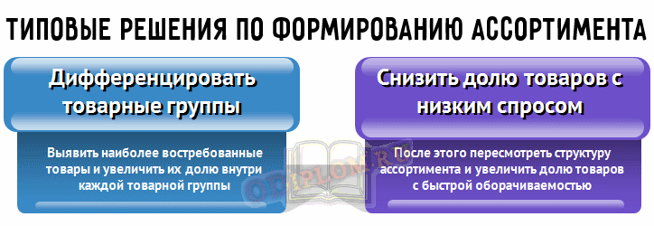 Типовые решения формирования ассортимента