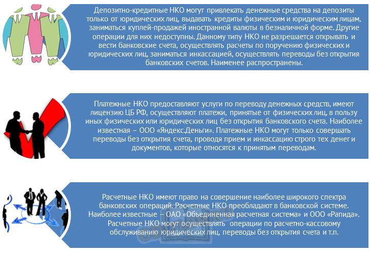 Типы небанковских кредитных организаций НКО