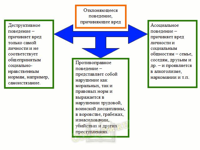 Типы отклоняющегося поведения