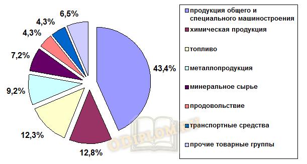 Товарная структура импорта КНР