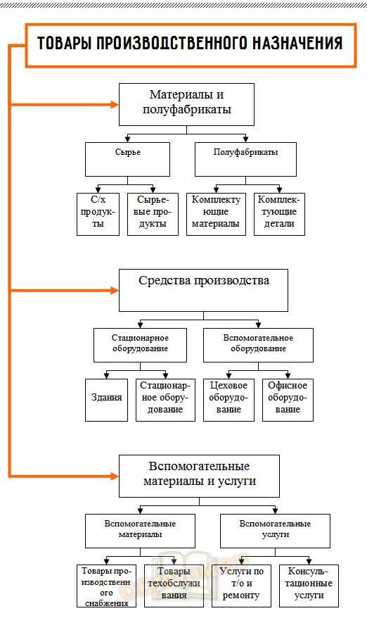 Классификация товаров производственного назначения