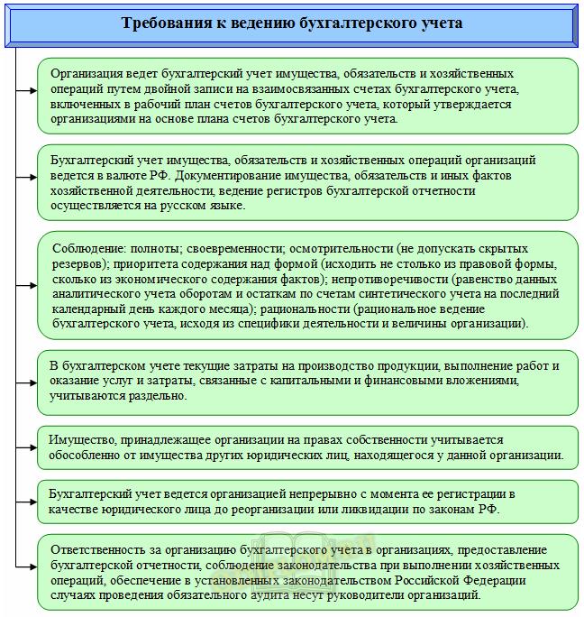 Требования к бухгалтерскому учету и отчетности