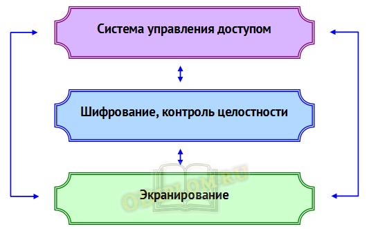 Трехуровневая система обеспечения информационной безопасности
