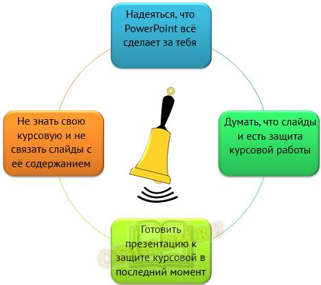 Основные трудности как сделать презентацию к защите курсовой работы