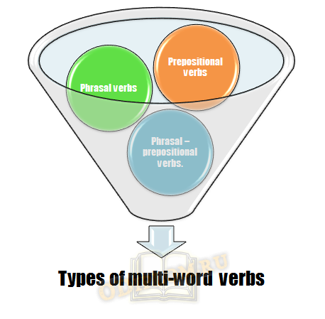 Types of multi-word verbs