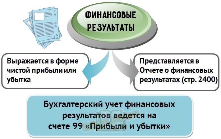 Бухгалтерский учет финансовых результатов
