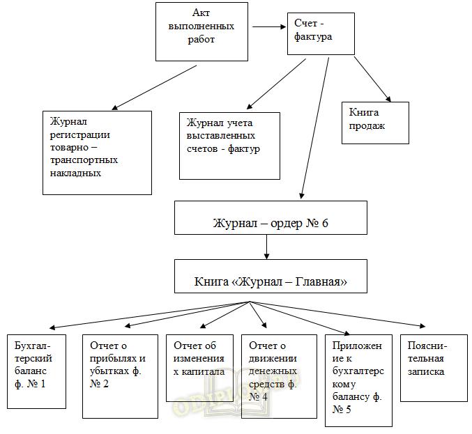Учет расчетов с поставщиками и подрядчиками на предприятии